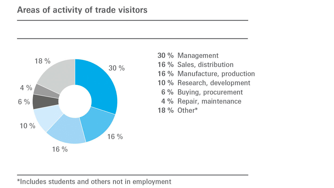 Areas of activity of trade visitors