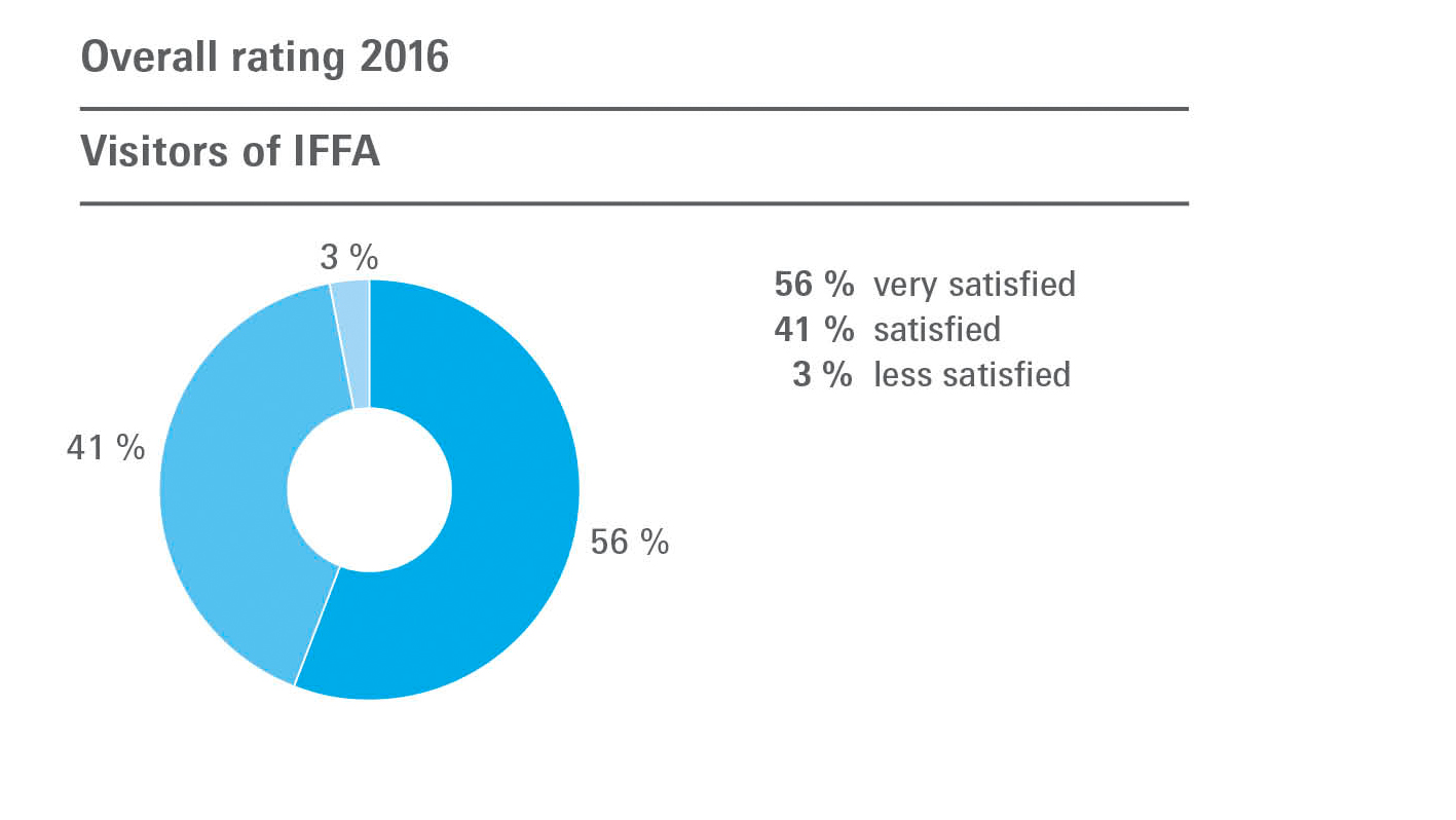 Overall rating 2016