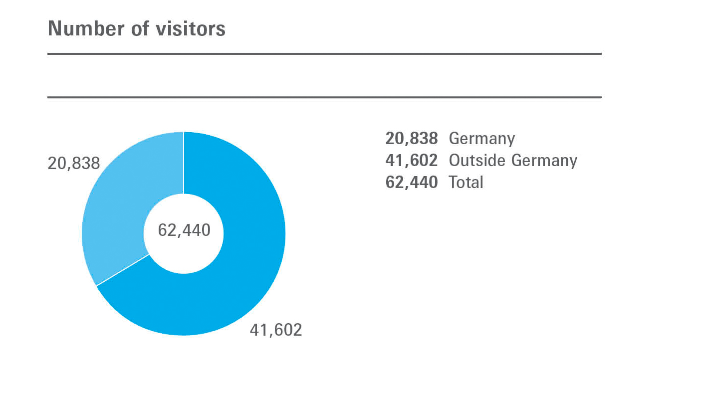 Number of visitors