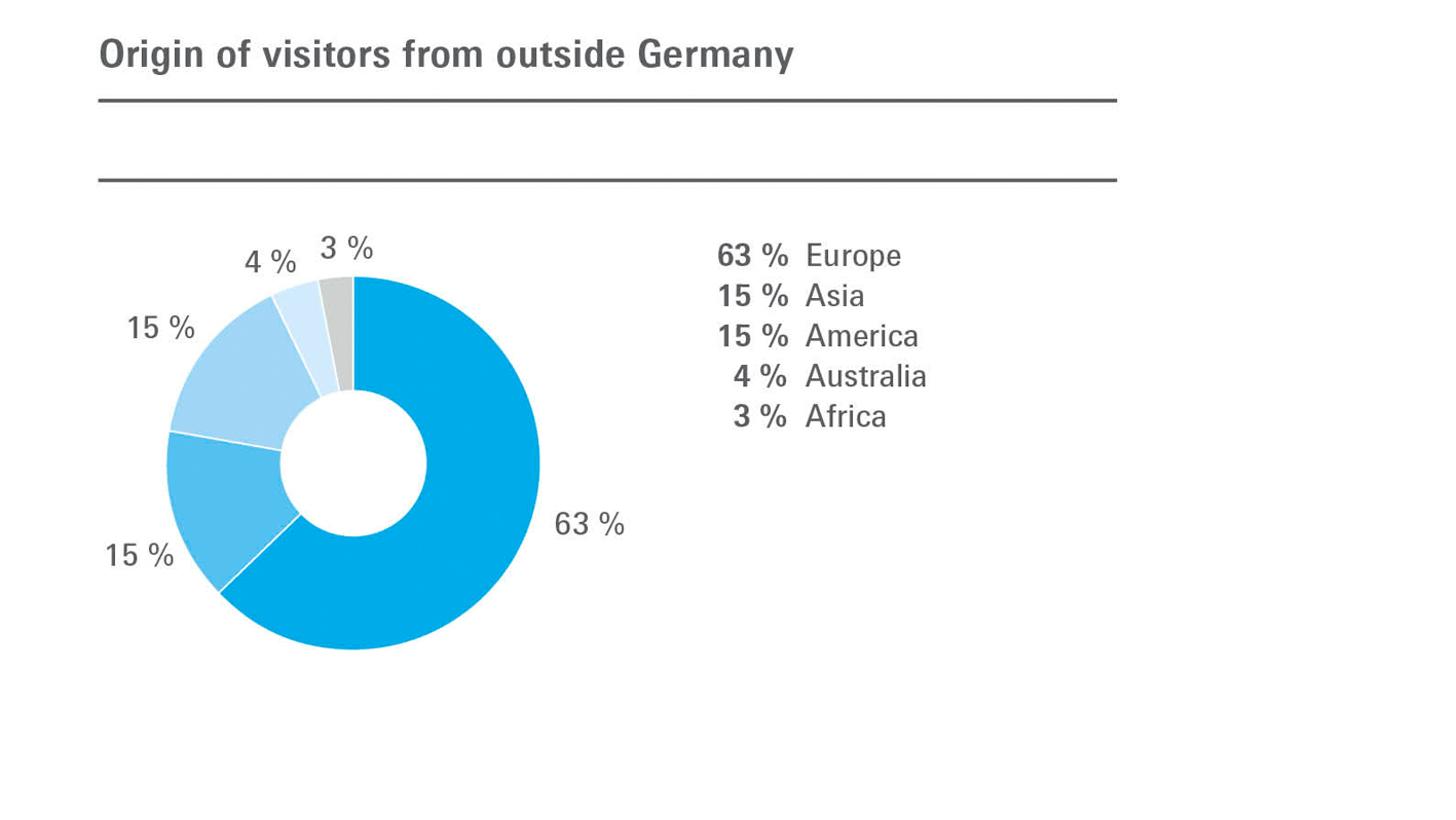 Origin of visitors from outside Germany