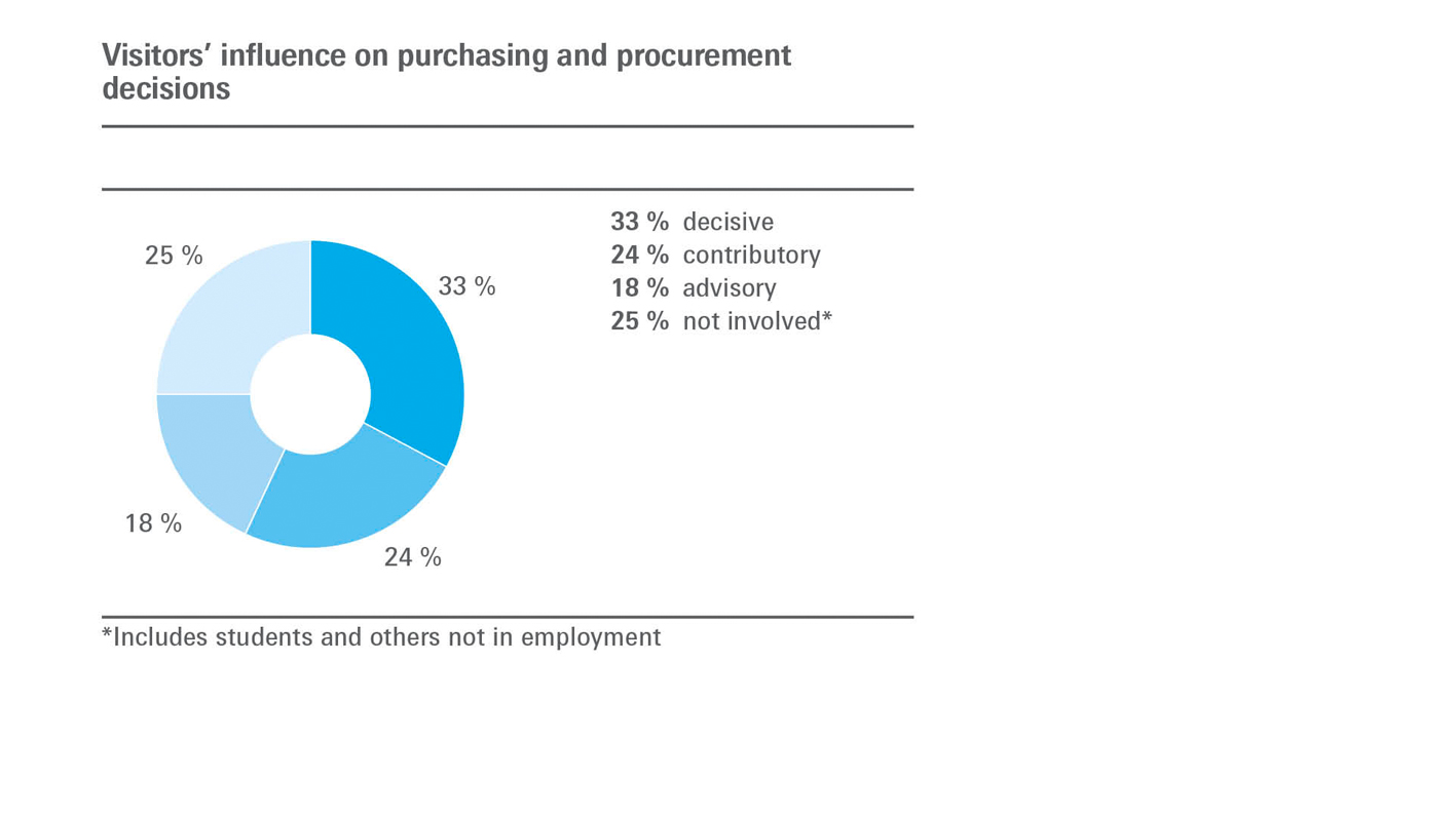 Visitor's influence on purchasing and procurement decisions