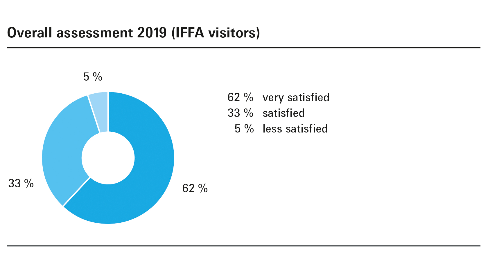 Overall assessment 2019 (IFFA visitors)