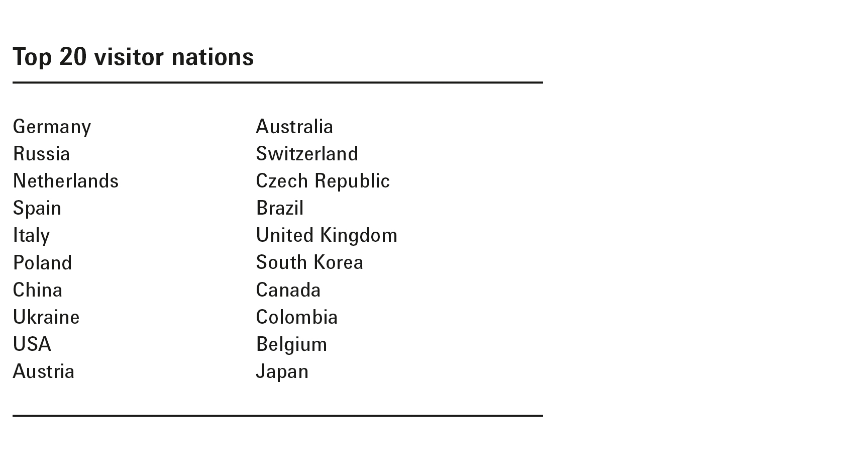 Top 20 visitor nations