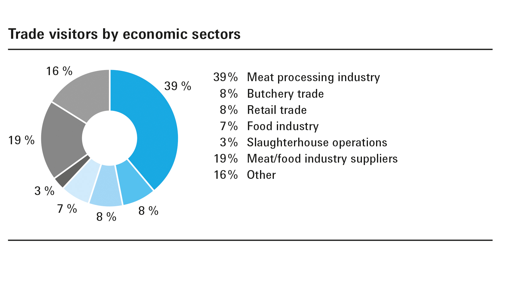 Trade visitors by encomic sectors