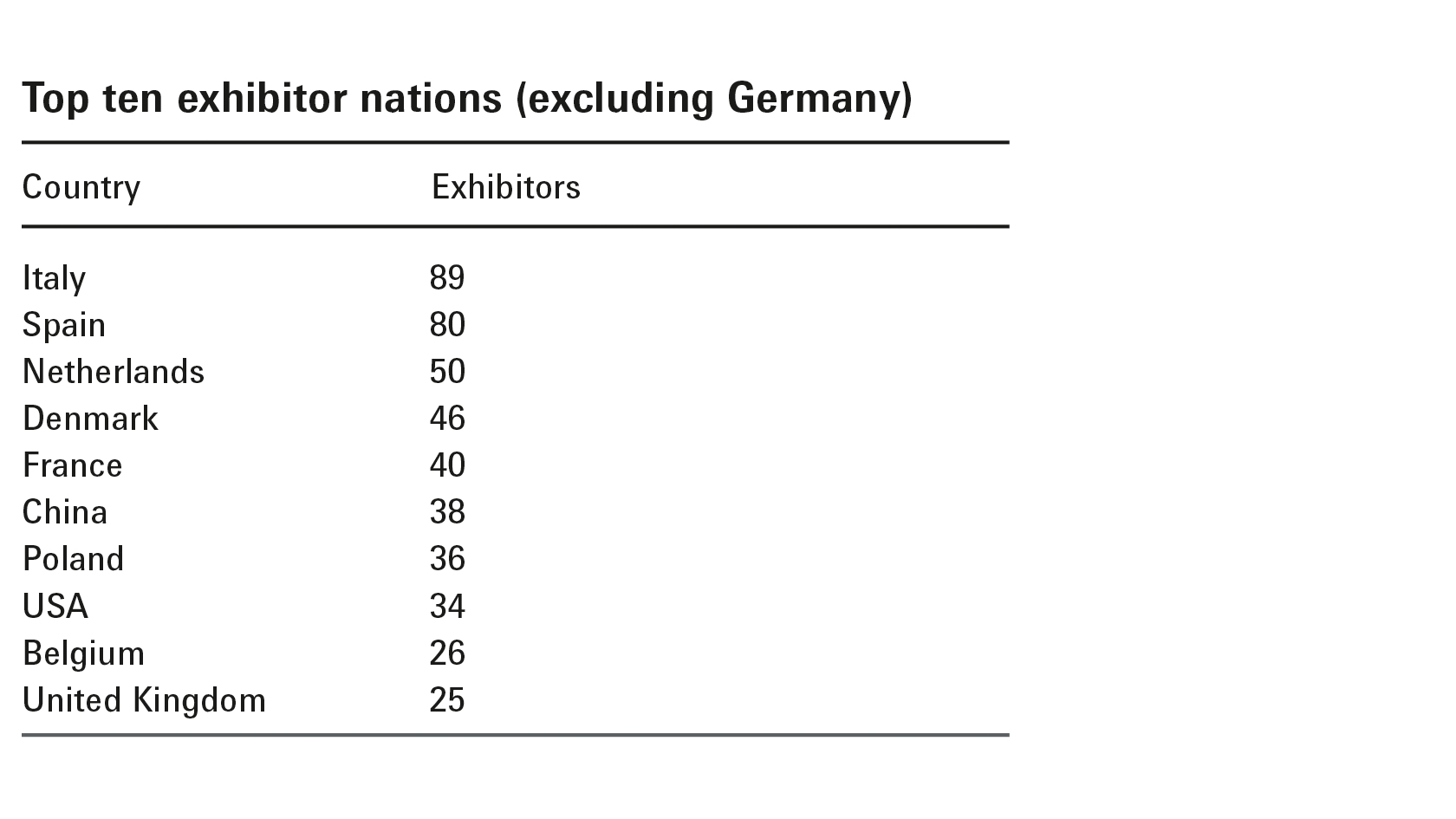Top ten exhibitor nations (excluding Germany)