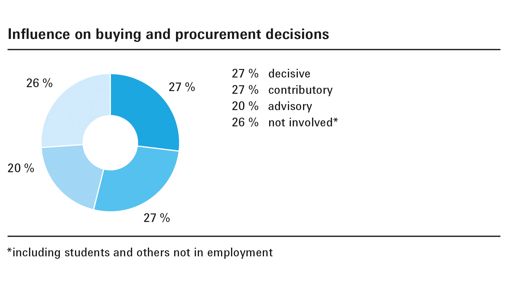 Influence on buying and procurement descisions