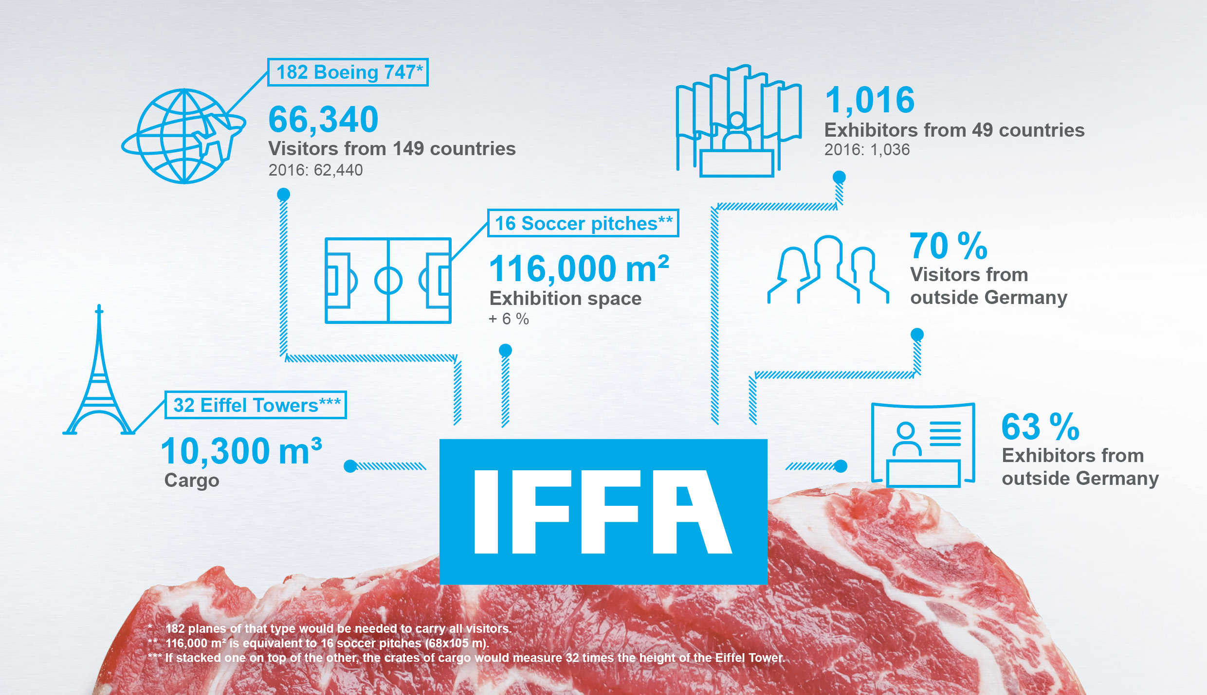 Graphic about IFFA 2019